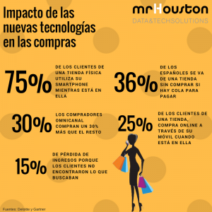 Impacto nuevas tecnologías en compras (4)
