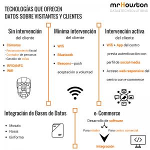 Tecnologías para datos visitas (6)