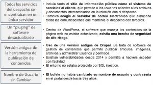 Fallos ciberseguridad Mossack Fonseca