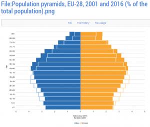 Piramide edad Europa