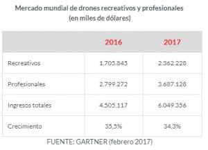 Mercado dron