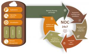 NOC 24×7
