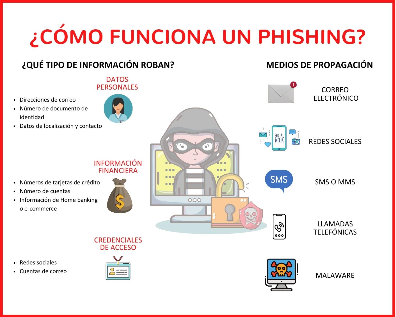 Funcionamiento phishing