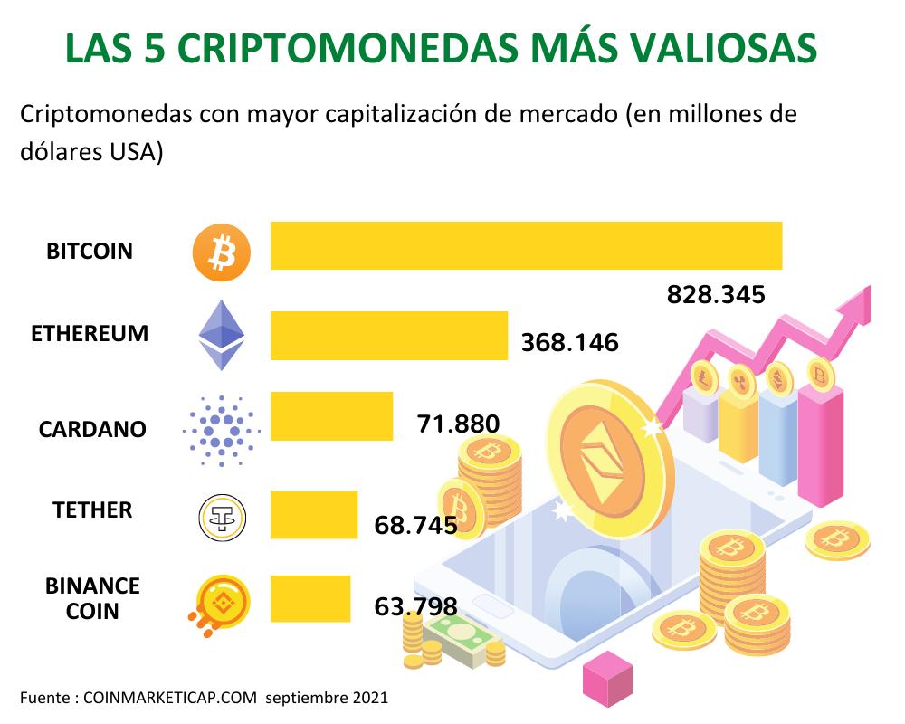 Las 5 monedas más valiosas